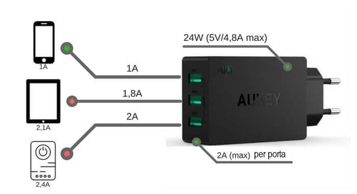 caricabatterie usb da muro bassa potenza