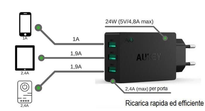 ricarica rapida ed efficiente caricabatterie usb