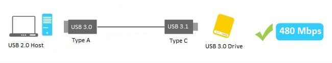 cable USB 3.0 USB 3.1