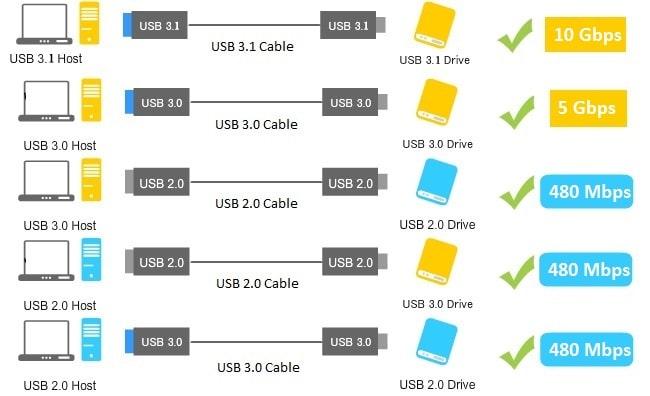 versioni USB 2.0 vs 3.0 vs 3.1