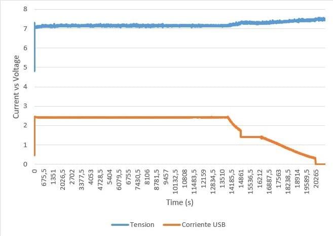 Grafica ricarica veloce QC 3.0 RAVPower 20100mAh