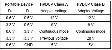 Protocolli di tensione Quick Charge 3.0