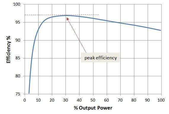 Efficienza vs Potenza massima/Potenza in uscita