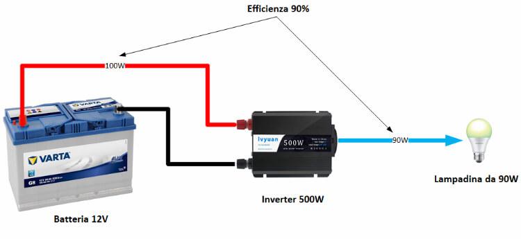 Esempio della efficienza di un inverter di potenza