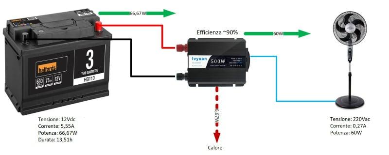 durata batteria 12V inverter