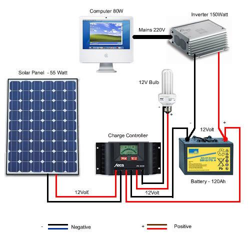 Funzionamiento generatore solare