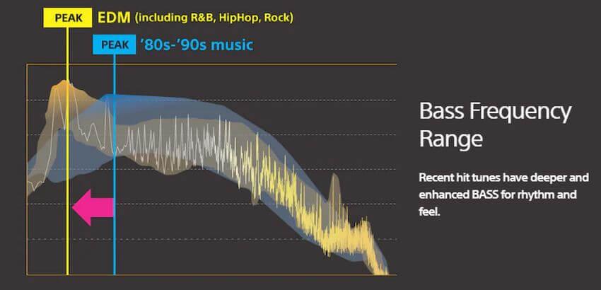 Frequenze musica attuale