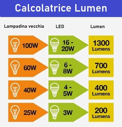 Lumen lampade solari